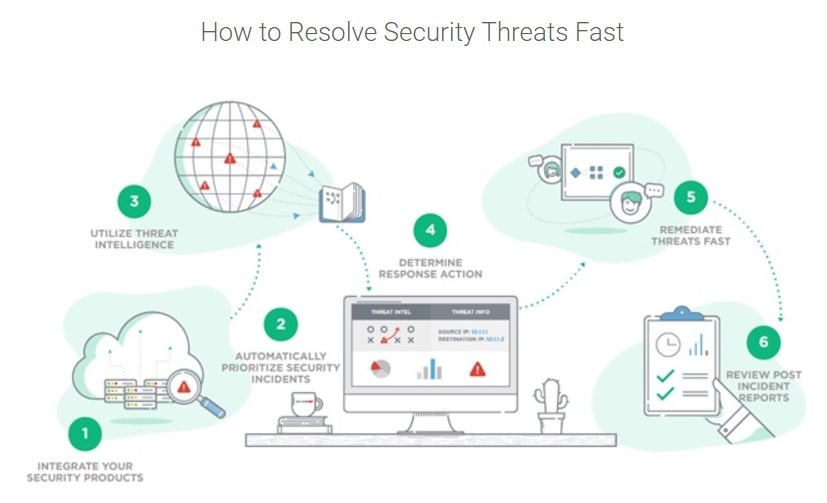 how to resolve security threats fast.jpg